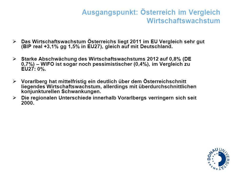 Ausgangspunkt: Österreich im Vergleich Wirtschaftswachstum