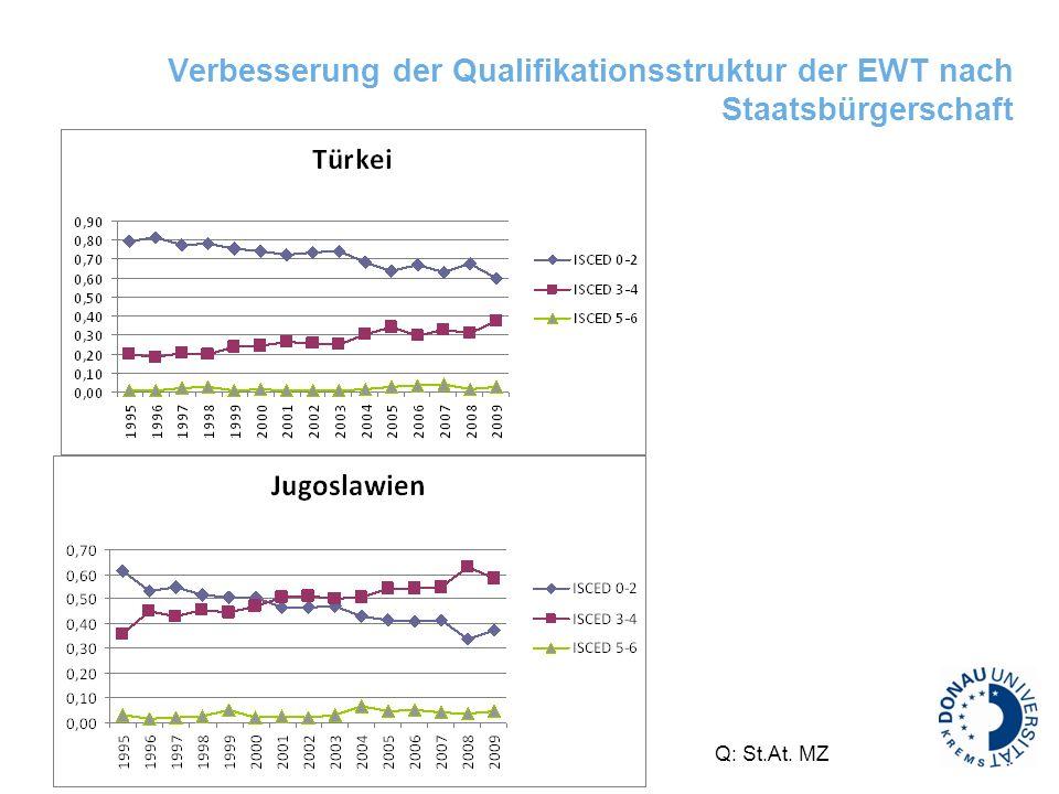 Verbesserung der Qualifikationsstruktur der EWT nach Staatsbürgerschaft