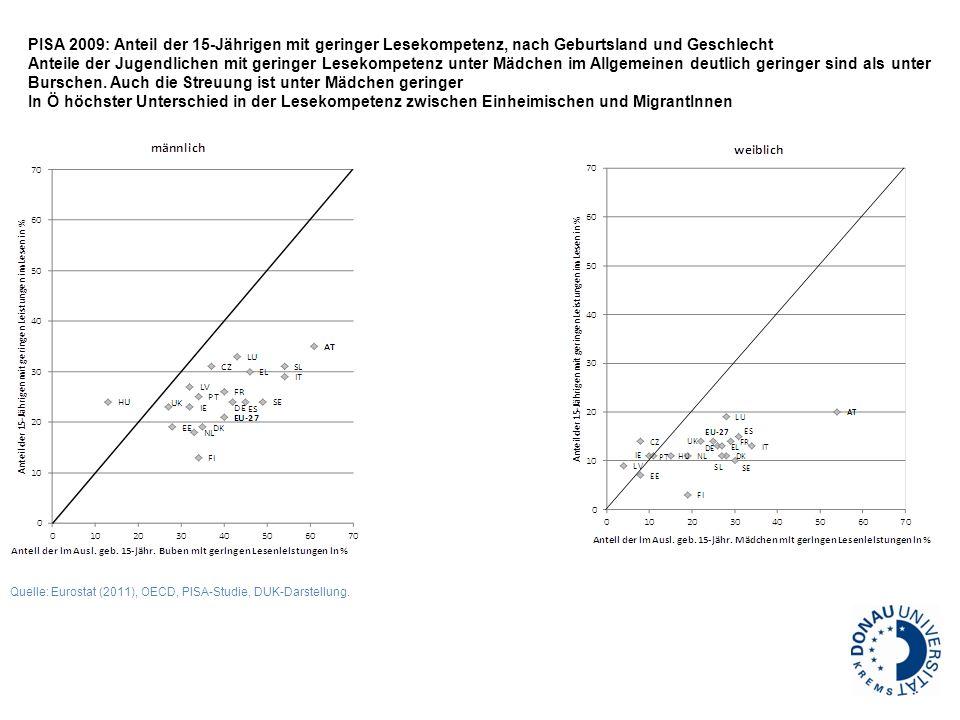 PISA 2009: Anteil der 15-Jährigen mit geringer Lesekompetenz, nach Geburtsland und Geschlecht