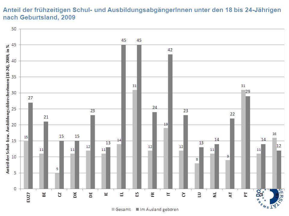 Anteil der frühzeitigen Schul- und AusbildungsabgängerInnen unter den 18 bis 24-Jährigen