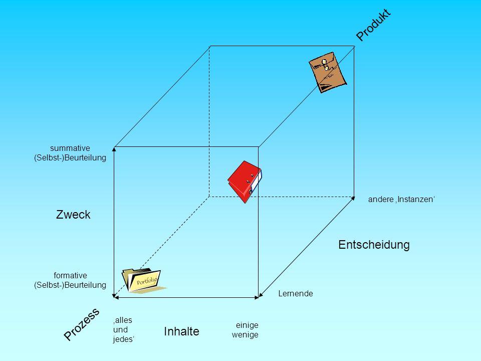 Produkt Zweck Entscheidung Prozess Inhalte