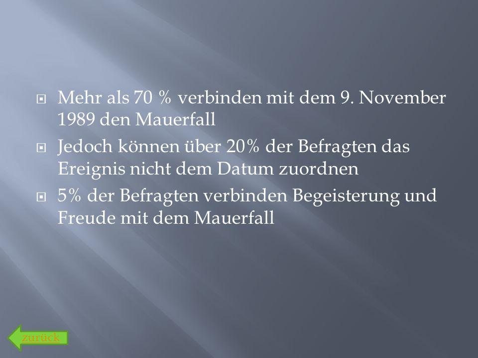 Mehr als 70 % verbinden mit dem 9. November 1989 den Mauerfall