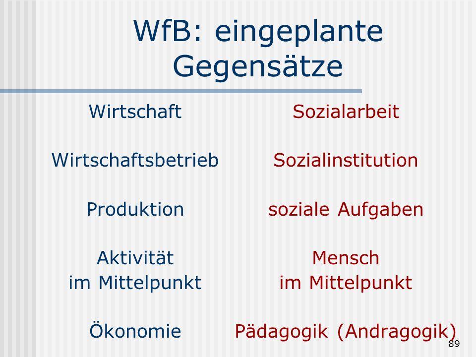 WfB: eingeplante Gegensätze
