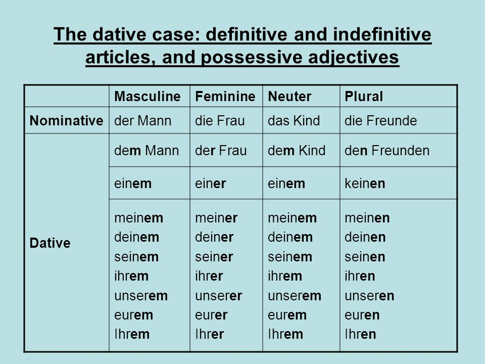 The dative case: definitive and indefinitive articles, and possessive adjectives