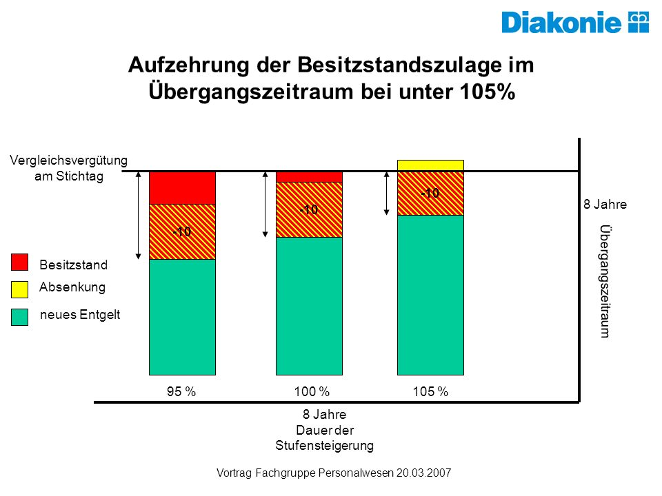 Aufzehrung der Besitzstandszulage im Übergangszeitraum bei unter 105%