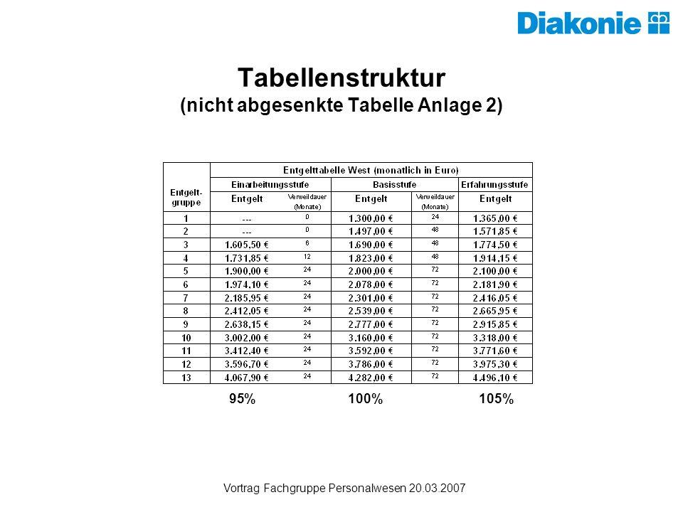 Tabellenstruktur (nicht abgesenkte Tabelle Anlage 2)