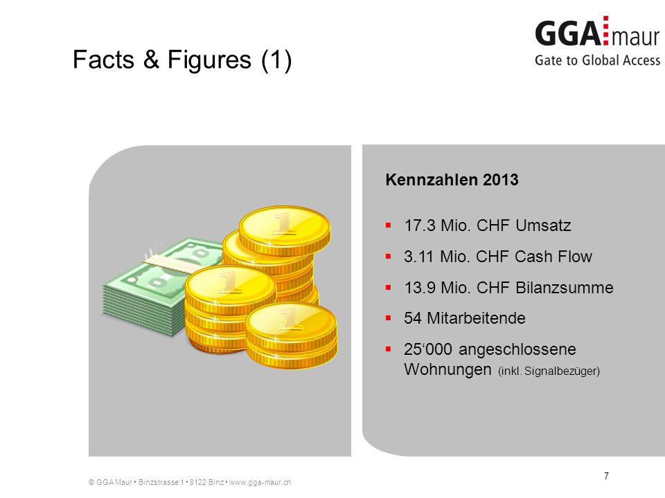 Facts & Figures (1) Kennzahlen 2013 17.3 Mio. CHF Umsatz