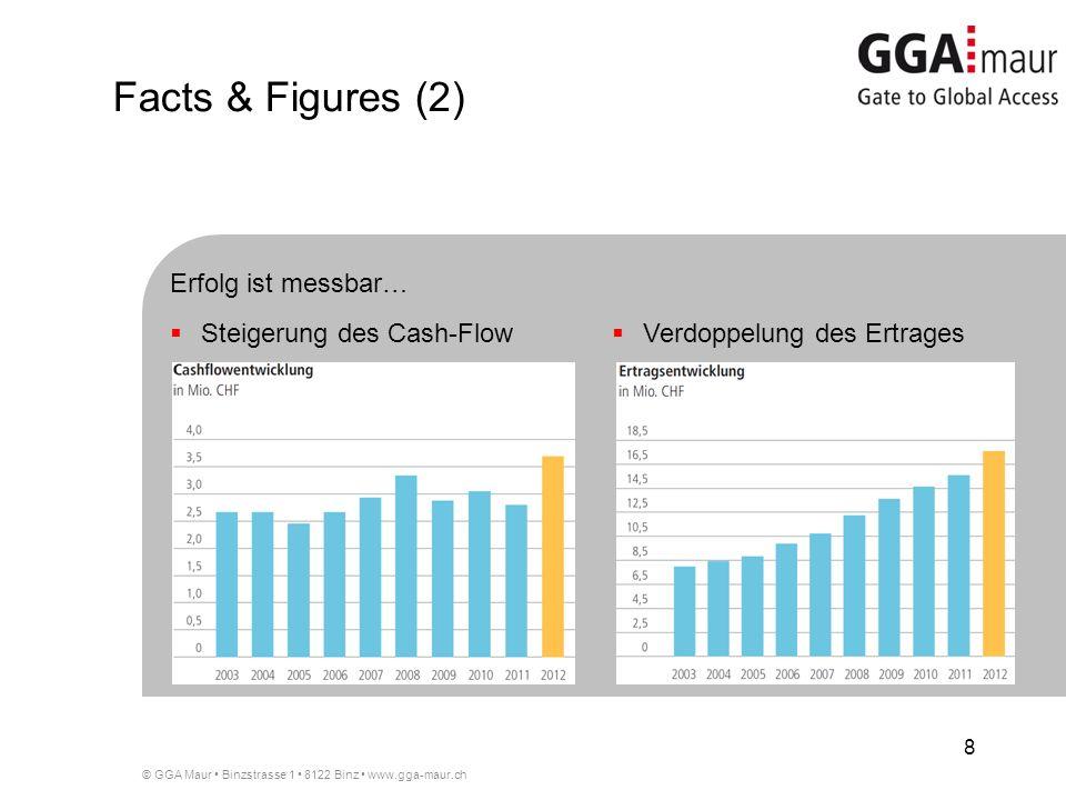 Facts & Figures (2) Erfolg ist messbar… Steigerung des Cash-Flow
