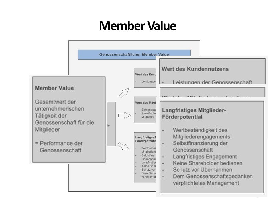 Member Value