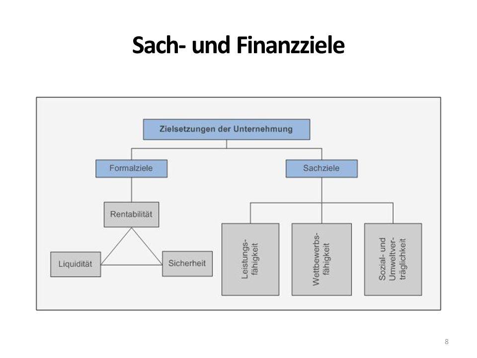 Sach- und Finanzziele