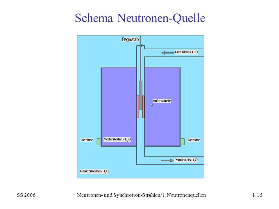 Schema Neutronen-Quelle