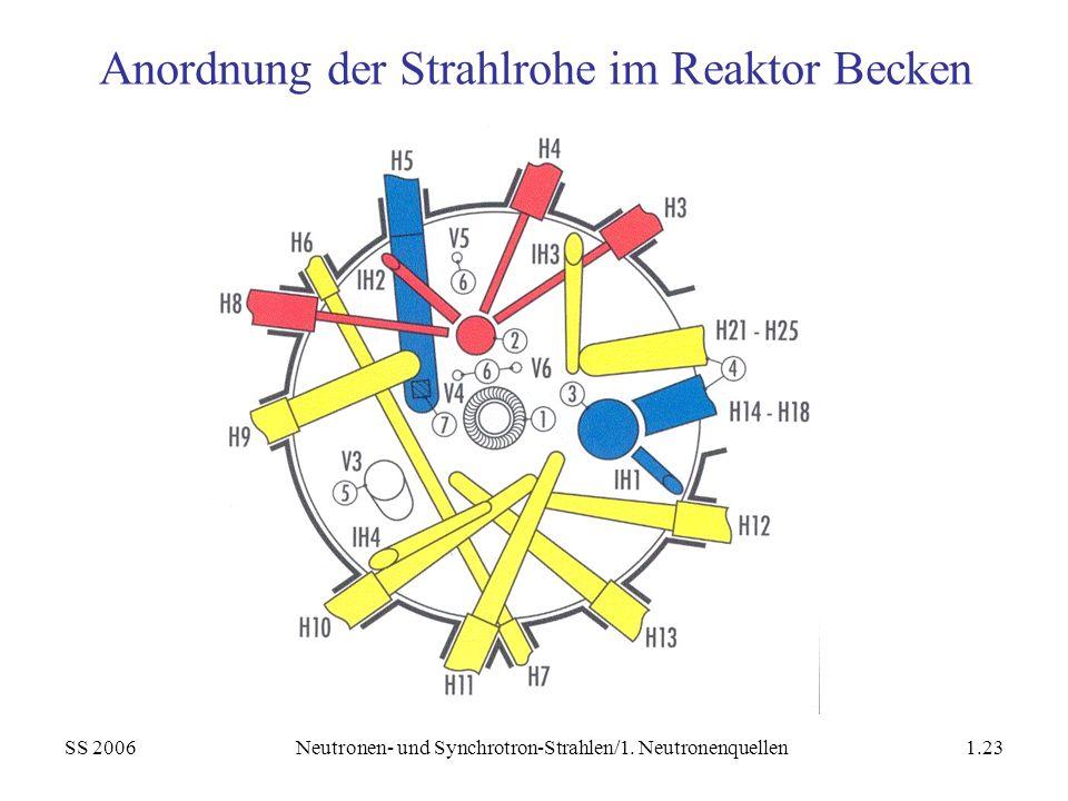 Anordnung der Strahlrohe im Reaktor Becken