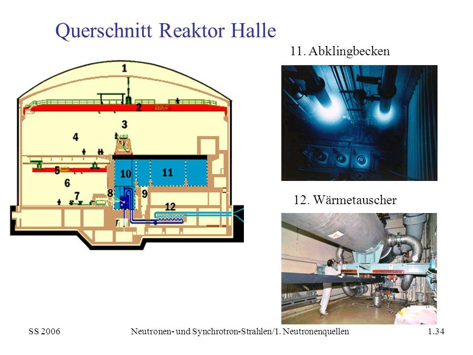 Querschnitt Reaktor Halle