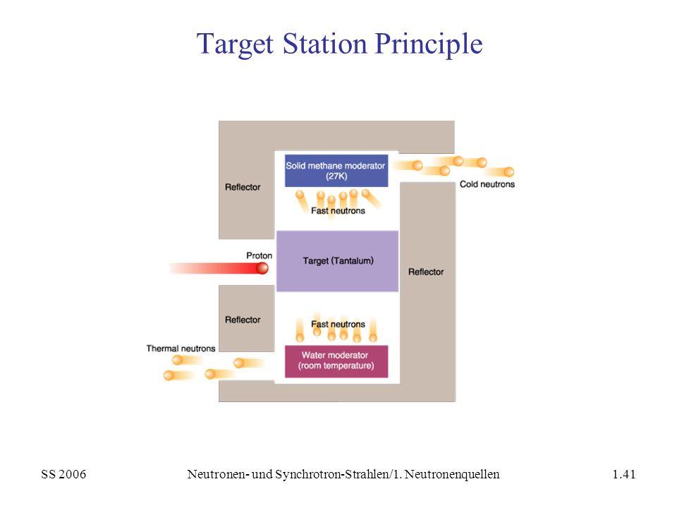 Target Station Principle