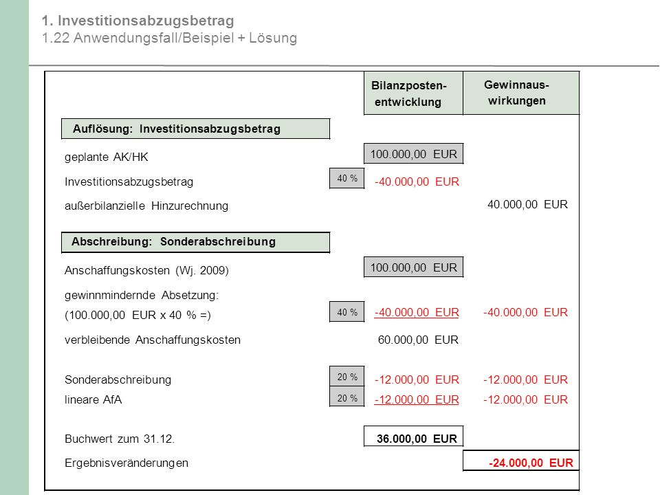 1. Investitionsabzugsbetrag 1.22 Anwendungsfall/Beispiel + Lösung