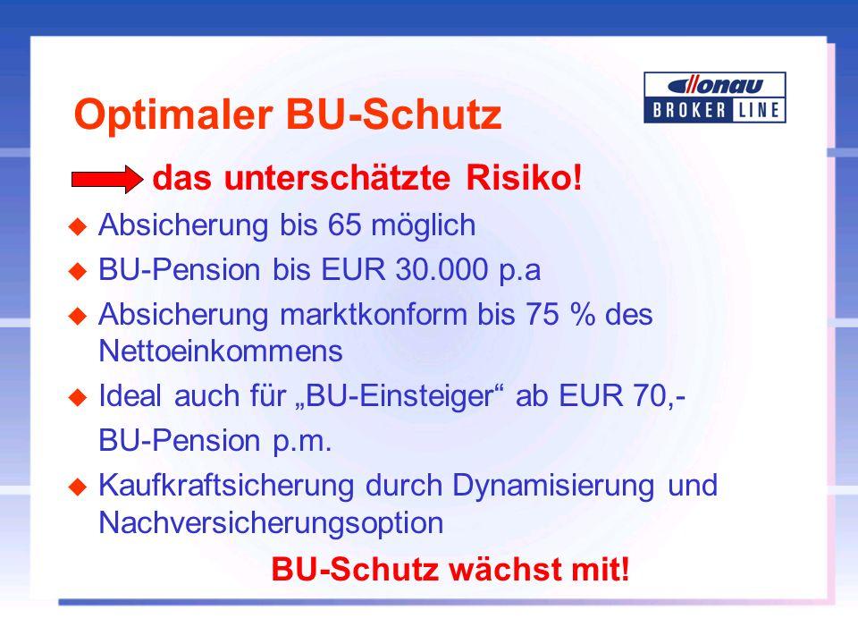 Optimaler BU-Schutz BU-Schutz wächst mit! das unterschätzte Risiko!