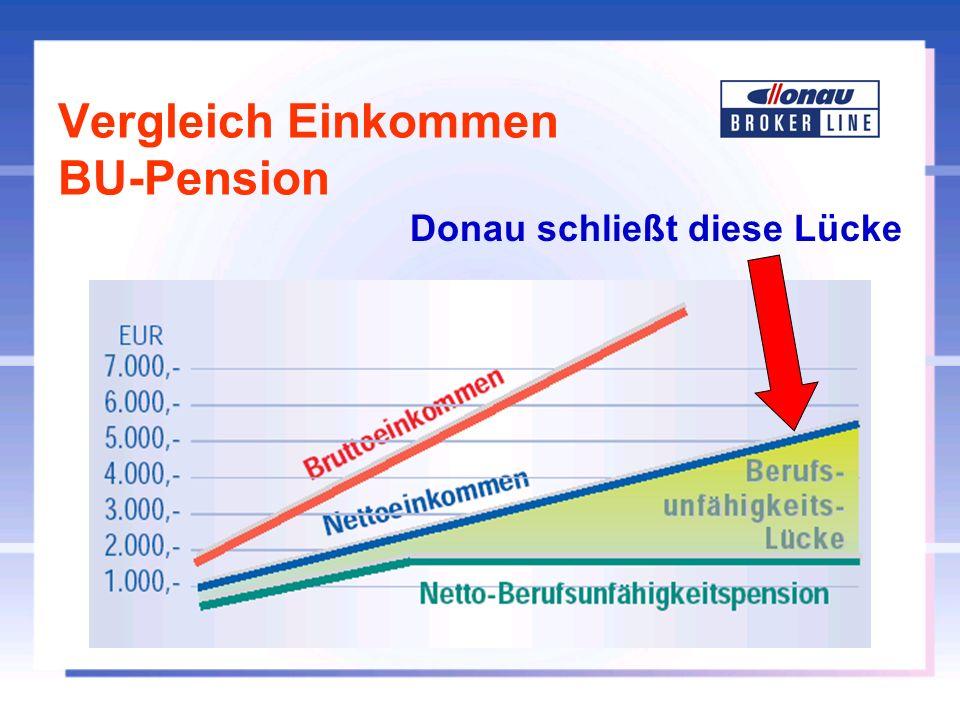Vergleich Einkommen BU-Pension
