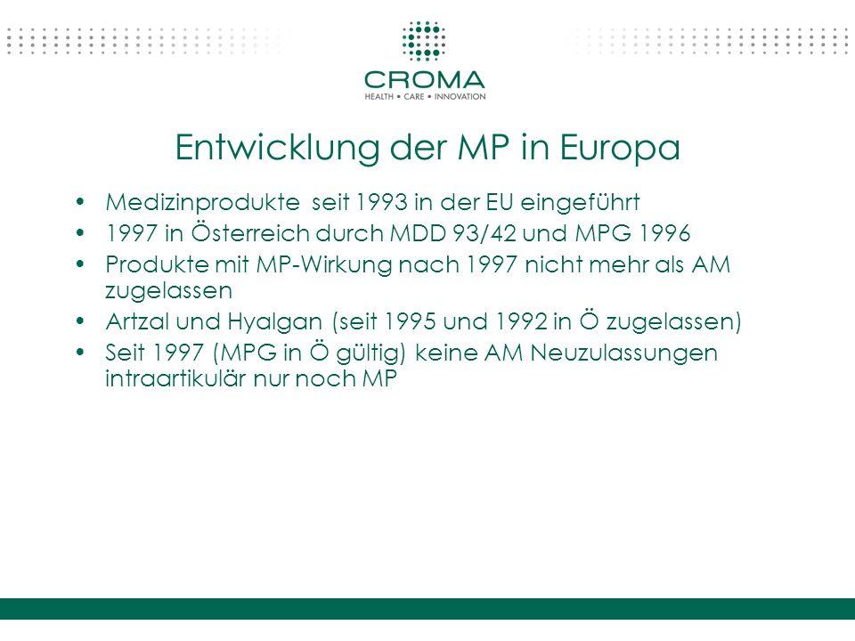 Entwicklung der MP in Europa