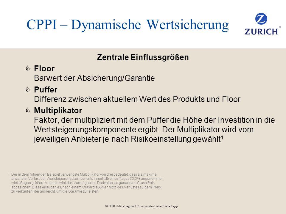 CPPI – Dynamische Wertsicherung
