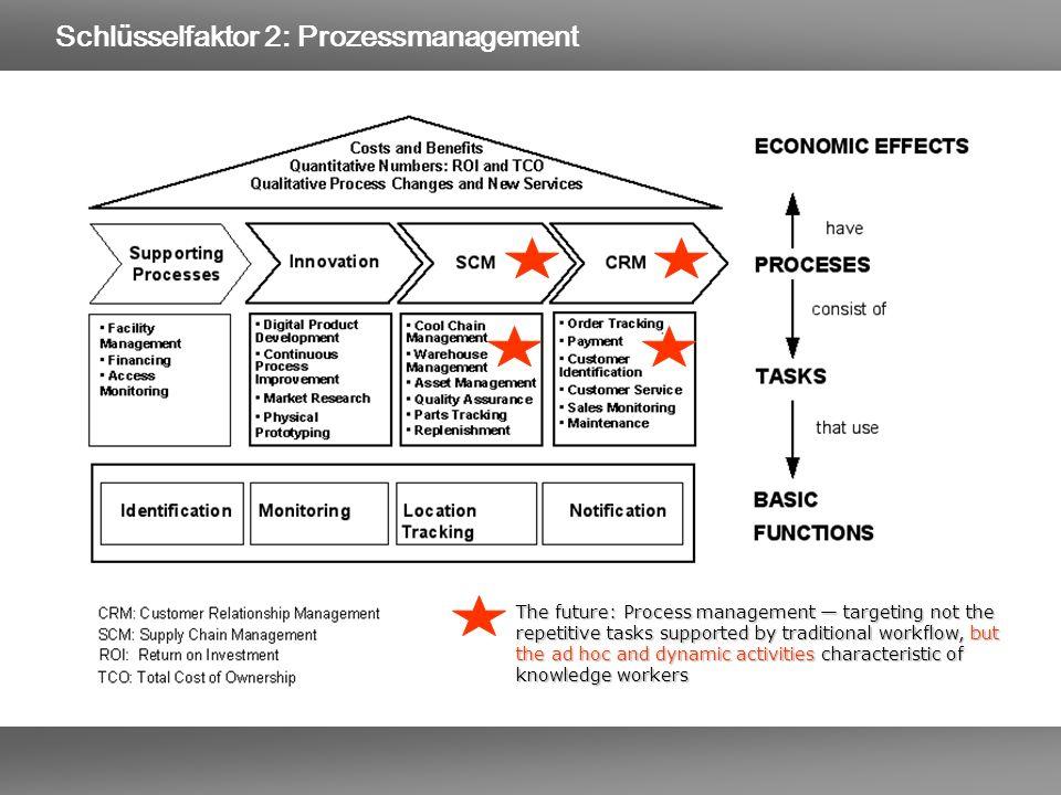 Schlüsselfaktor 2: Prozessmanagement