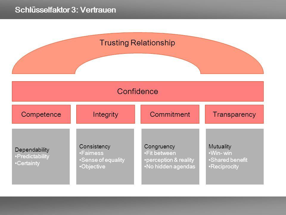 Schlüsselfaktor 3: Vertrauen