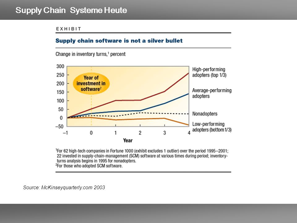 Supply Chain Systeme Heute