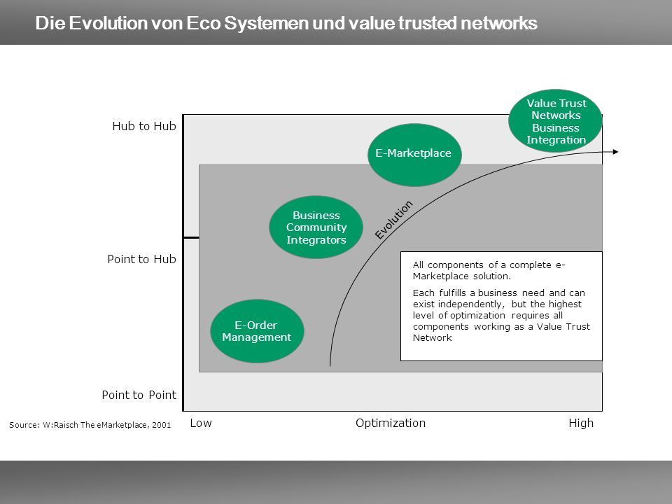 Die Evolution von Eco Systemen und value trusted networks