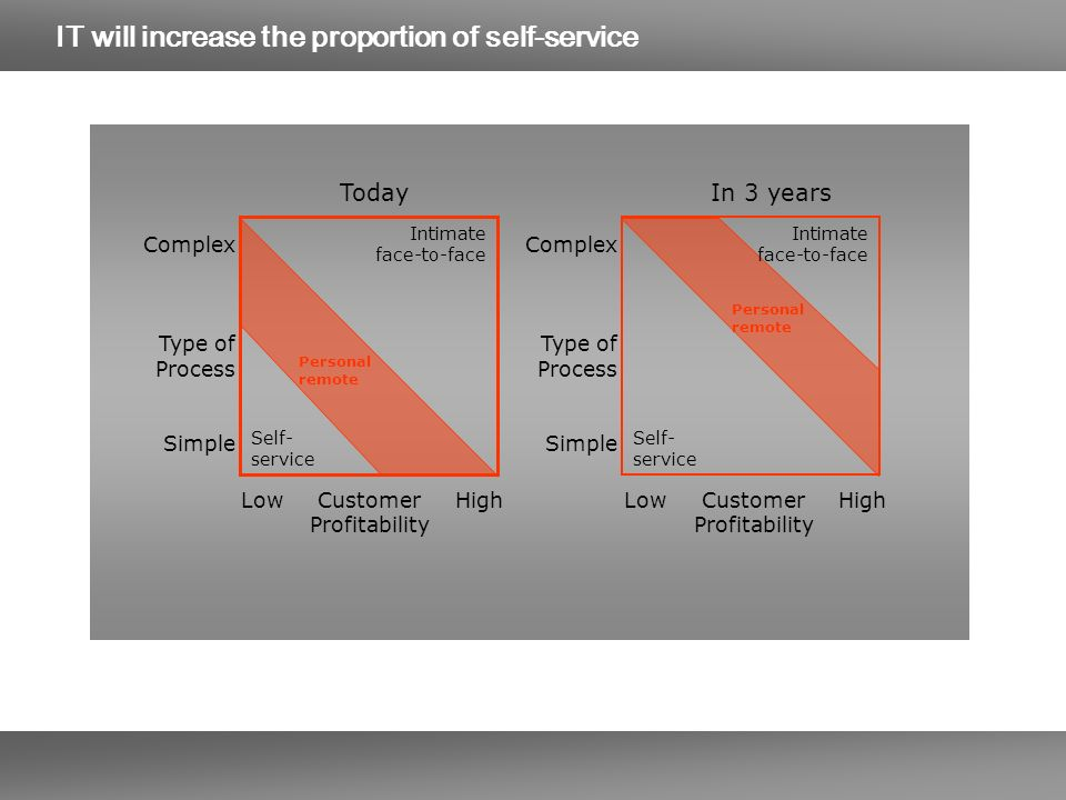 IT will increase the proportion of self-service