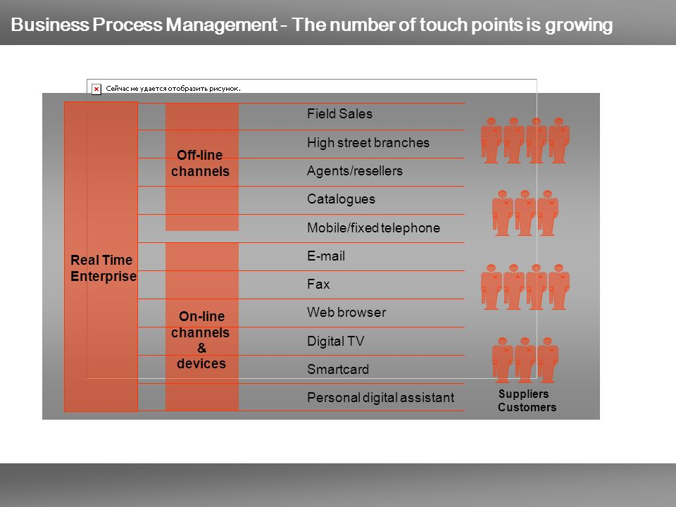 Business Process Management - The number of touch points is growing