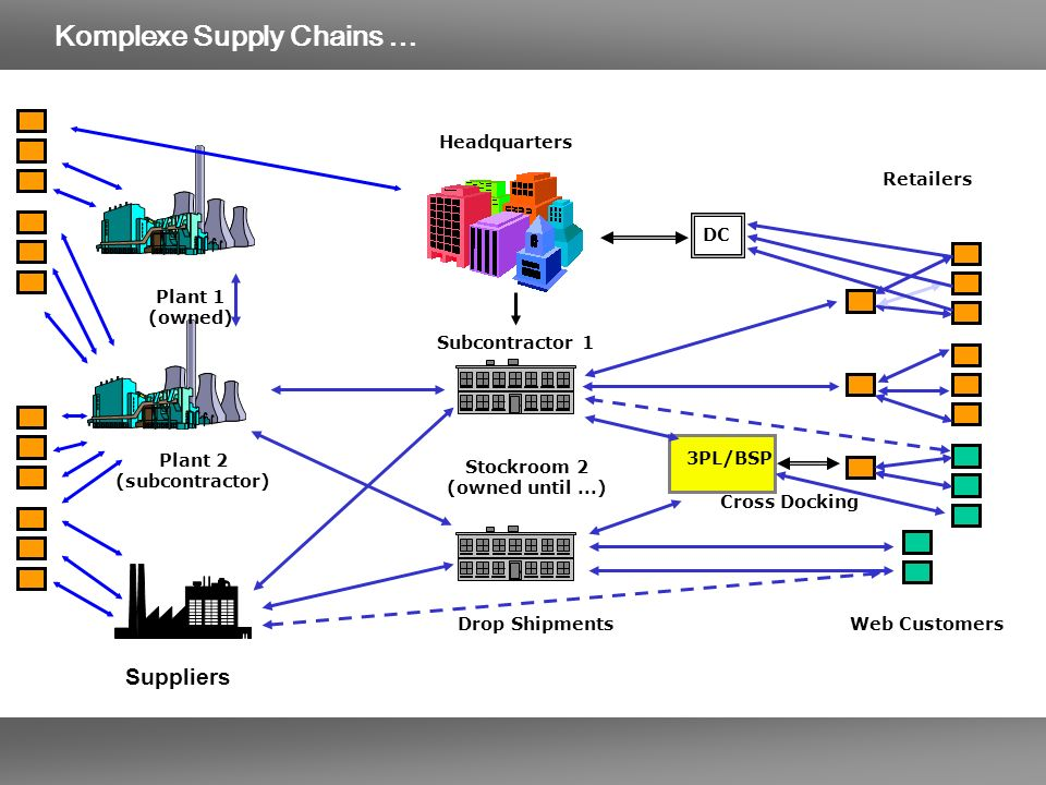 Komplexe Supply Chains …