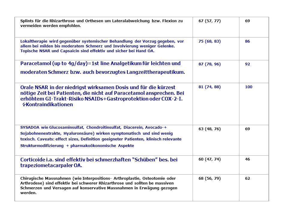 Paracetamol (up to 4g/day)=1st line Analgetikum für leichten und