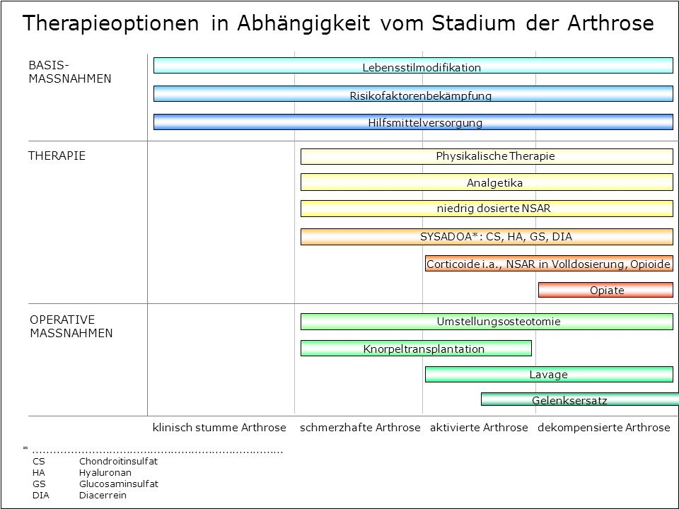 Therapieoptionen in Abhängigkeit vom Stadium der Arthrose