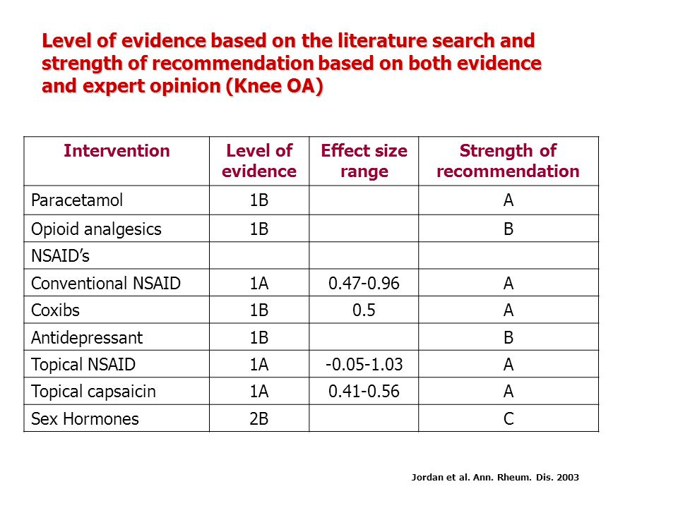 Strength of recommendation Jordan et al. Ann. Rheum. Dis. 2003