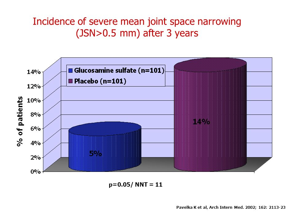 Incidence of severe mean joint space narrowing (JSN>0