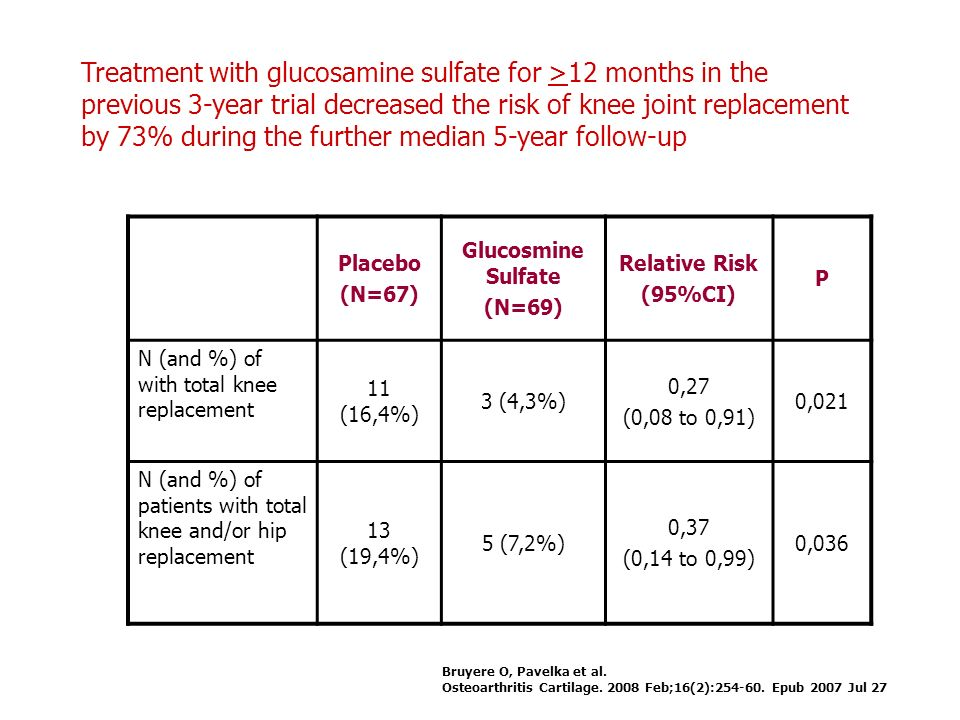 Treatment with glucosamine sulfate for >12 months in the previous 3-year trial decreased the risk of knee joint replacement by 73% during the further median 5-year follow-up