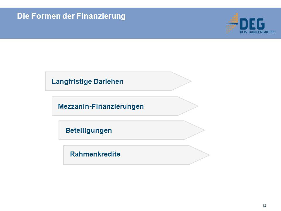 Die Formen der Finanzierung