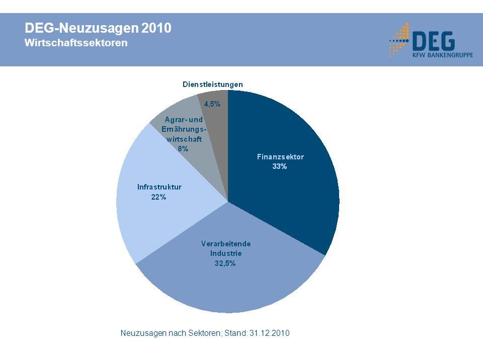 DEG-Neuzusagen 2010 Wirtschaftssektoren