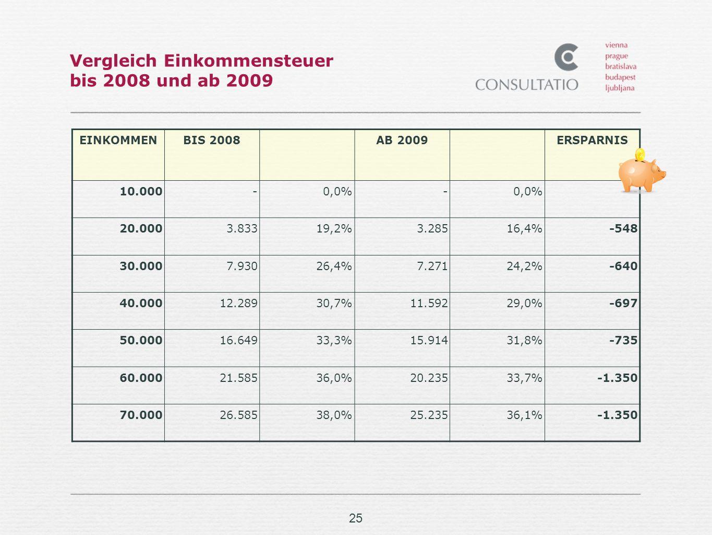 Vergleich Einkommensteuer bis 2008 und ab 2009