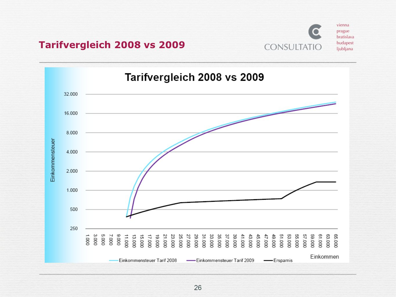 Tarifvergleich 2008 vs 2009