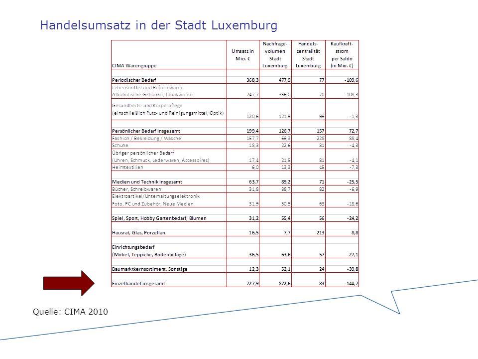 Handelsumsatz in der Stadt Luxemburg