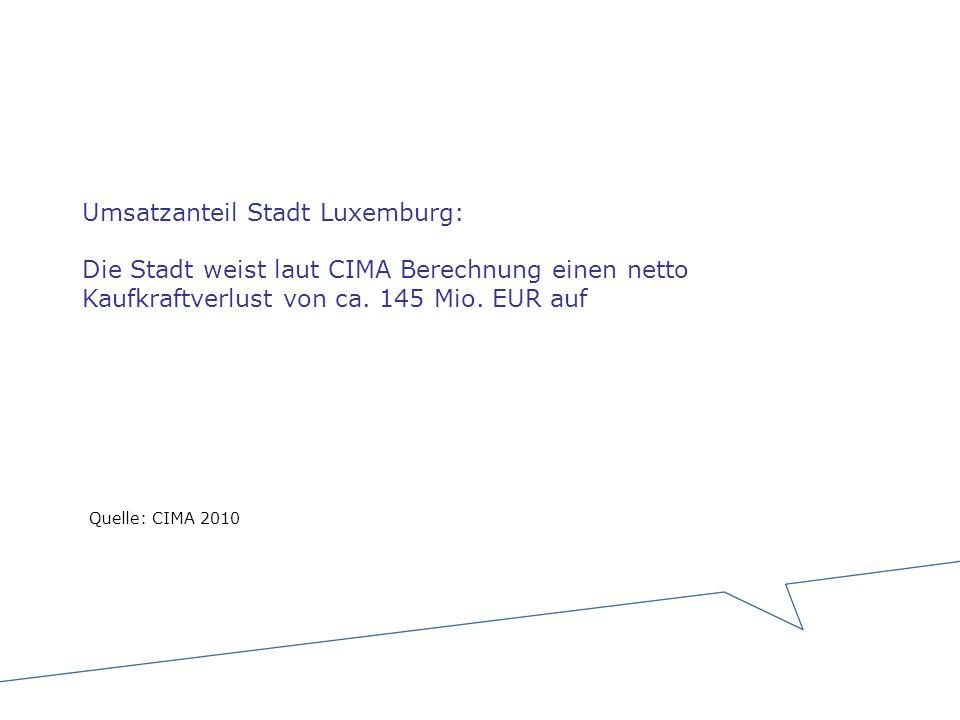 Umsatzanteil Stadt Luxemburg: Die Stadt weist laut CIMA Berechnung einen netto Kaufkraftverlust von ca. 145 Mio. EUR auf