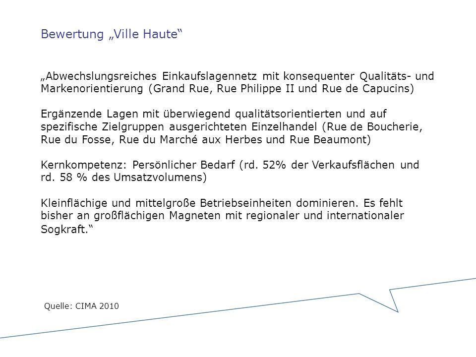 """Bewertung """"Ville Haute """"Abwechslungsreiches Einkaufslagennetz mit konsequenter Qualitäts- und Markenorientierung (Grand Rue, Rue Philippe II und Rue de Capucins) Ergänzende Lagen mit überwiegend qualitätsorientierten und auf spezifische Zielgruppen ausgerichteten Einzelhandel (Rue de Boucherie, Rue du Fosse, Rue du Marché aux Herbes und Rue Beaumont) Kernkompetenz: Persönlicher Bedarf (rd. 52% der Verkaufsflächen und rd. 58 % des Umsatzvolumens) Kleinflächige und mittelgroße Betriebseinheiten dominieren. Es fehlt bisher an großflächigen Magneten mit regionaler und internationaler Sogkraft."""