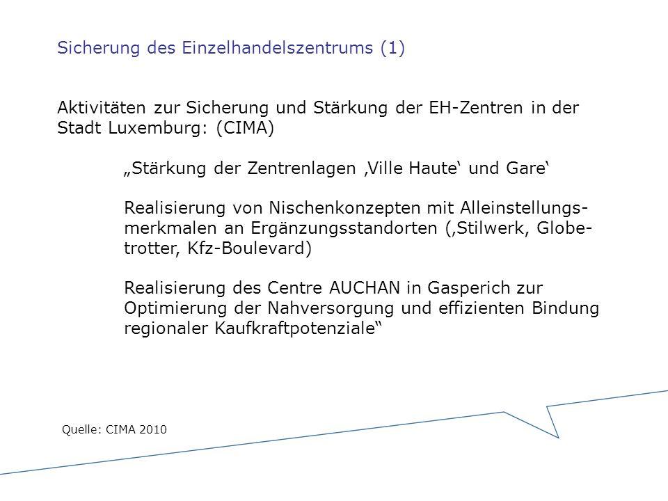 """Sicherung des Einzelhandelszentrums (1) Aktivitäten zur Sicherung und Stärkung der EH-Zentren in der Stadt Luxemburg: (CIMA) """"Stärkung der Zentrenlagen 'Ville Haute' und Gare' Realisierung von Nischenkonzepten mit Alleinstellungs- merkmalen an Ergänzungsstandorten ('Stilwerk, Globe- trotter, Kfz-Boulevard) Realisierung des Centre AUCHAN in Gasperich zur Optimierung der Nahversorgung und effizienten Bindung regionaler Kaufkraftpotenziale"""