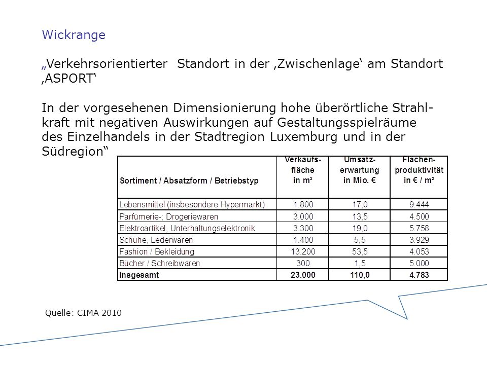 """Wickrange """"Verkehrsorientierter Standort in der 'Zwischenlage' am Standort 'ASPORT' In der vorgesehenen Dimensionierung hohe überörtliche Strahl-kraft mit negativen Auswirkungen auf Gestaltungsspielräume des Einzelhandels in der Stadtregion Luxemburg und in der Südregion"""