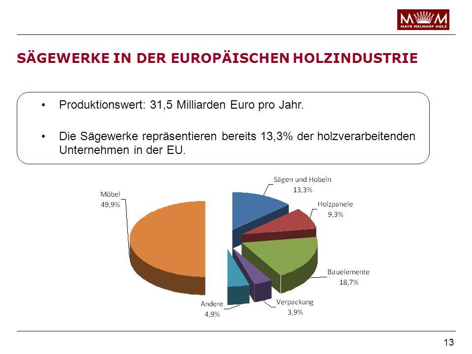 SÄGEWERKE IN DER EUROPÄISCHEN HOLZINDUSTRIE