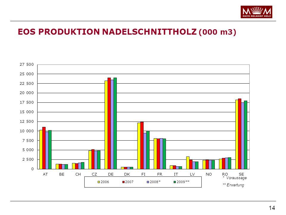 EOS PRODUKTION NADELSCHNITTHOLZ (000 m3)