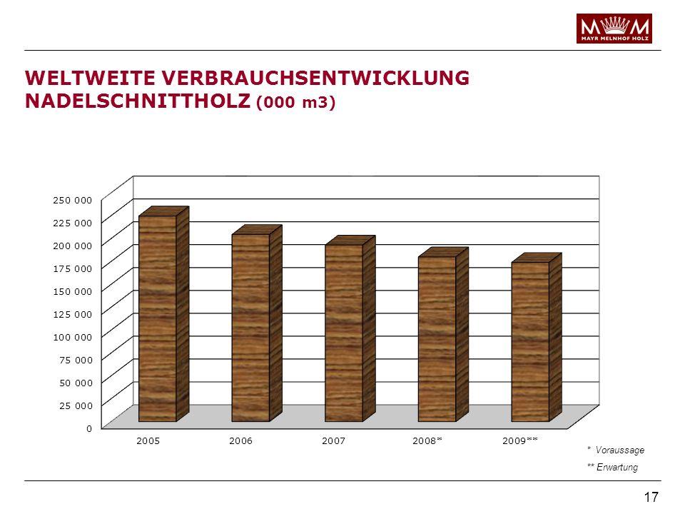 WELTWEITE VERBRAUCHSENTWICKLUNG NADELSCHNITTHOLZ (000 m3)