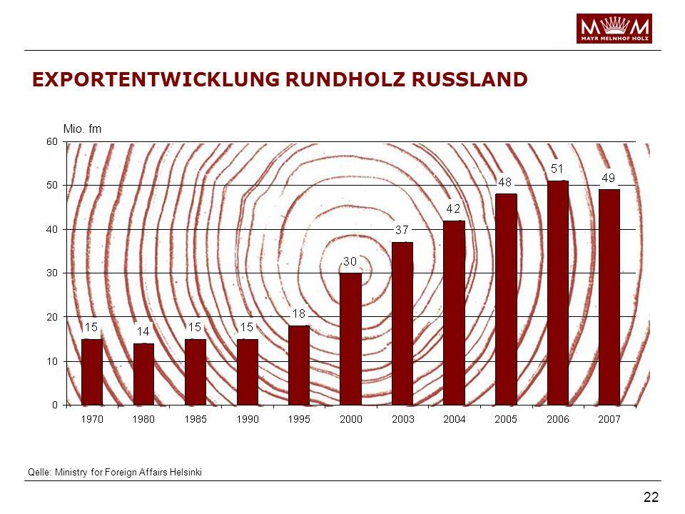 EXPORTENTWICKLUNG RUNDHOLZ RUSSLAND