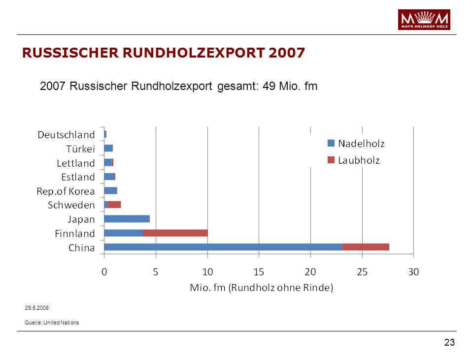 RUSSISCHER RUNDHOLZEXPORT 2007