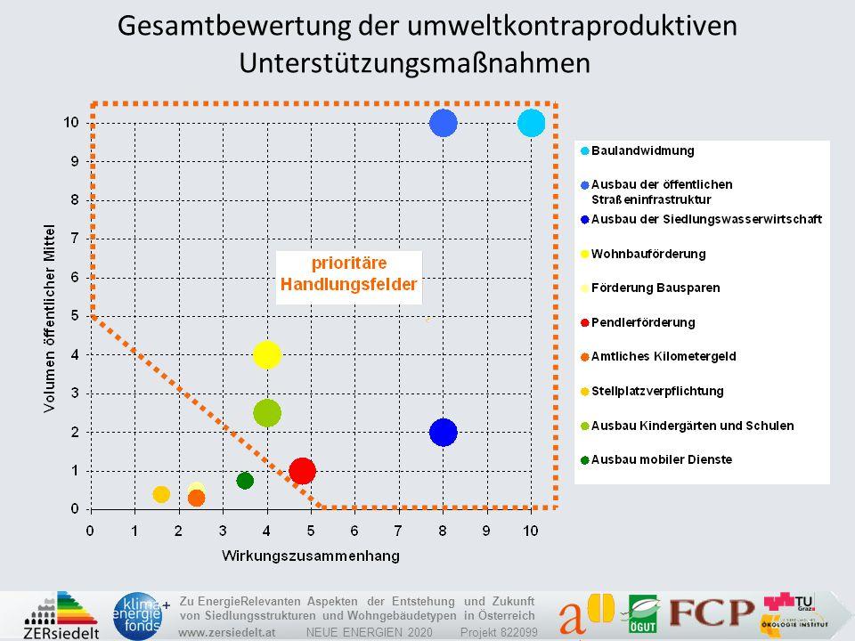 Gesamtbewertung der umweltkontraproduktiven Unterstützungsmaßnahmen